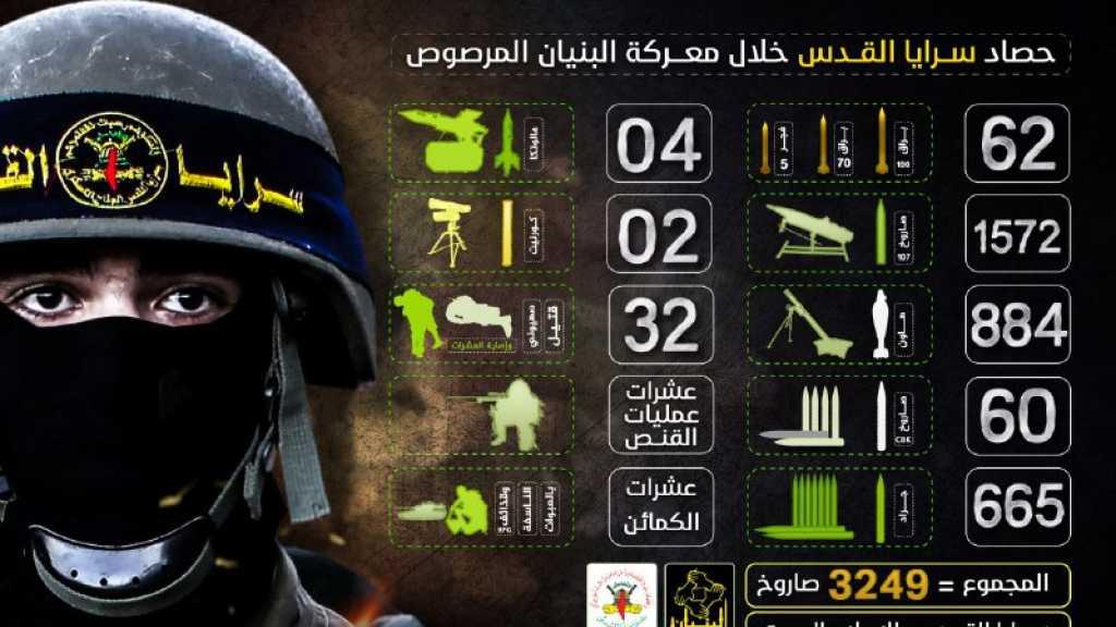 #بالفيديو | #المقاومة_الفلسطينية تكشف بالأرقام خسائر #العدو_الصهيوني خلال عدوانه على #غزة عام 2014